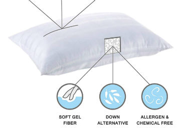 photo showing the benefits of the In-Style Furnishings Hypoallergenic Pillow